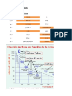 Dimensionamiento Basico .Turbinas FRANCIS