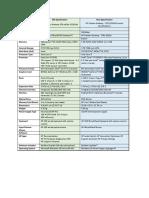 Product Comparison.docx