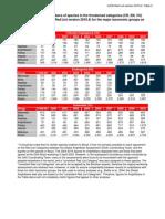 2010 4RL Stats Table 2