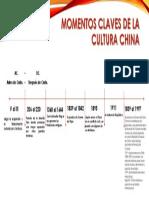 Linea de Tiempo China