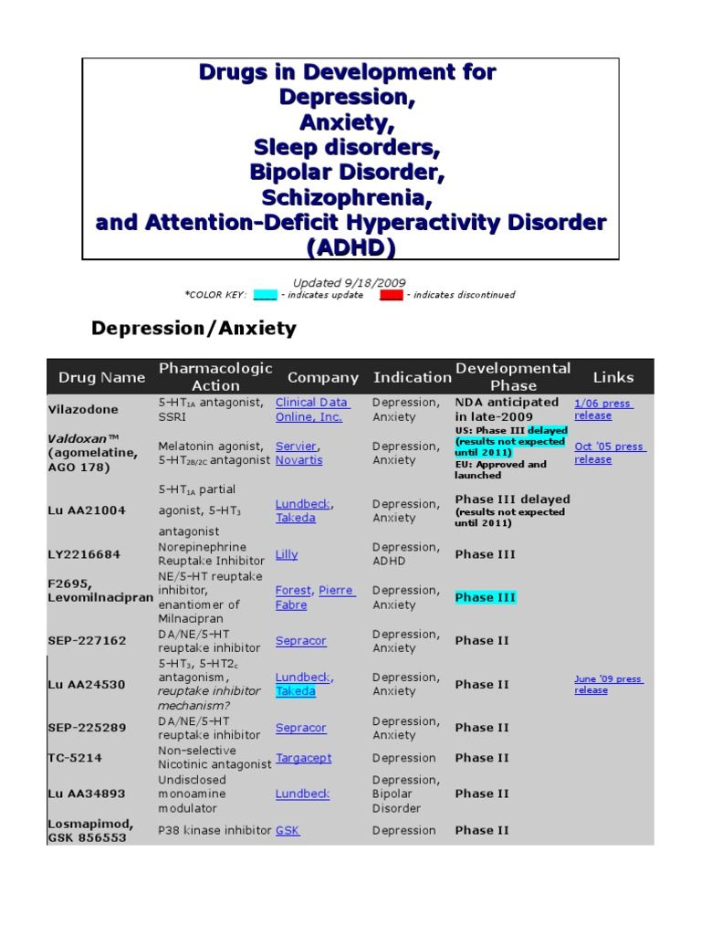 Drugs in Development for Depression/Anxiety, Sleep disorders