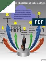 7 claves para la unidad.pdf