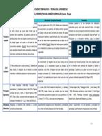 Cuadro Comparativo - Teorías del Currículo.pdf