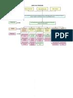 Ejemplo de un deun  arbol del problema y arbol de objetivos de un proyecto