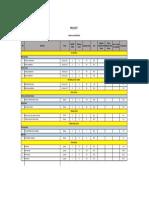 Productivity Table