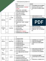 RPT Sejarah D4 全年计划
