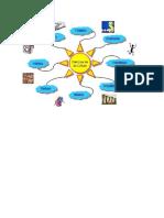 Mapa mental SOTIL