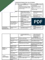 Descripciones  descriptivas  de 3ro y 4to grado primaria