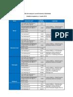Tarifele_de_transport_servicii_sistem_si_distributie_martie_2019 (1)
