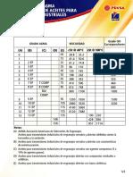 Clasificacion AGMA de viscosidad