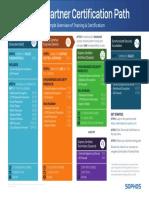 sophos-partner-certification-path-deskaid-na-2019.pdf