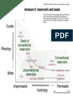 Con&Uncon&SealRheologyHydrologyII01.pdf