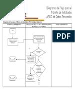 Diagrama tramite solicitudes ARCO