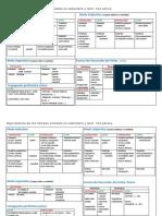 tablaverboslatygri.pdf