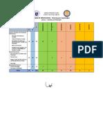 Statistics and Probability 3rd Quarter TOS - Copy - Copy