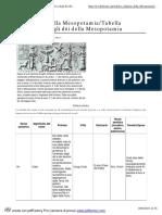 Le religioni della Mesopotamia_Tabella riassuntiva degli dèi della Mesopotamia - Wikibooks, manuali e libri di testo liberi