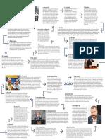 Infografía ELN
