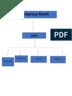 diagrama de karsh
