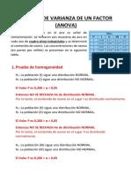 ANÁLISIS DE VARIANZA DE UN FACTOR