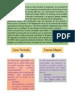 3.Fuerza Mayor Y Caso Fortuito