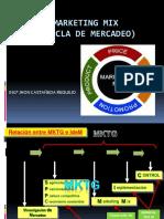 SESION DE APRENDIZAJE N° 02-3  ORGANIZACION DEL MARKETING MIX
