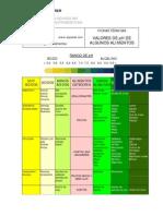 Valores de pH de Algunos Alimentos