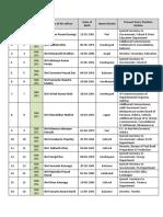 Draft OAS Civil List