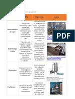 Maquinaria usada en la elaboracion de productos lacteos