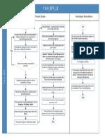 F & A_BFR L3 Process