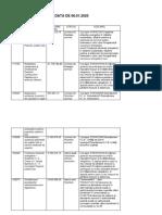 SITUATIE PROIECTE DE INVESTITII UE ARROBATE 2019  - PRIMARIA PASCANI