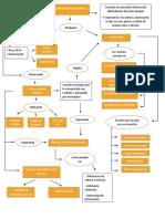 Mapa Conceptual Comunicacion Asertiva