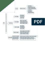 Flujograma -Manual de Costo Beneficio de Un Proyecto