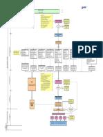 72785636-20090810-ST-DM-Approval-Process-Flowchart.pdf