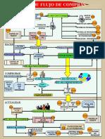 DIAGRAMA DE FLUJO DE COMPRAS (1).ppt