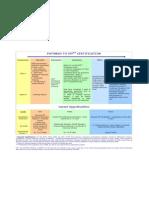 CFP Certification Pathway