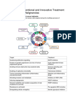 Conventional and Innovative Treatment Strategies of Malignancies