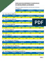 Syllabus-for-Skardu-Development-Authority.pdf