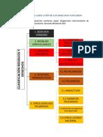 CLASIFICACIÓN DESECHOS ACUERDO MINISTERIAL 323