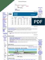ISO Grade Oil Properties