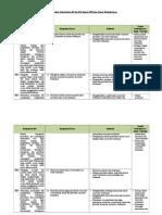 4. Analisis Keterkaitan KI dan KD dengan IPK dan Materi Pembelajaran.docx