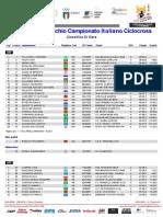 Campionato Italiano Ciclocross 2020 Categorie M4 M5 M6 M7 M8 EWS W1 W2 W3