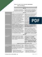 1997 RULES ON EVIDENCE VS 2019 PROPOSED AMENDMENTS.pdf