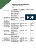 Daftar Kasus Korupsi Mantan Dan Anggota DPRD Tahun 2005 - Semester I 2006