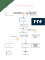 Diagrama de flujo para establecer un contratista incumplido