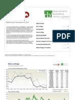 Baltimore Real Estate Market Activity