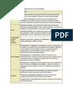 Criterios clásicos para organizar las teorías de personalidad.docx