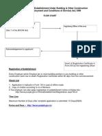 Registration_of_Establishment_under_BOCW_Act_1996