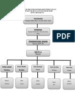 struktir organisasi
