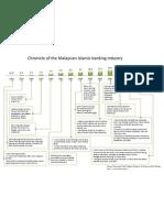 Malaysia_Islamic Banking 1983 to 2010