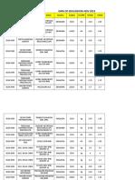DATA OF EMULSIFIER NOV 2019
